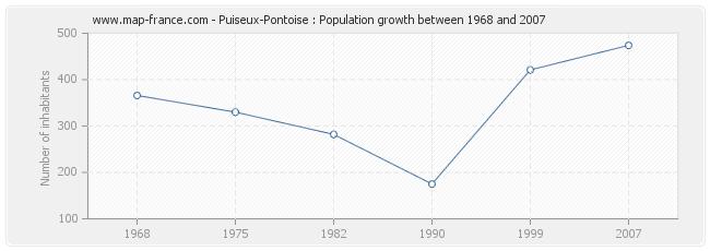 Population Puiseux-Pontoise