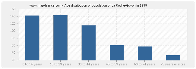 Age distribution of population of La Roche-Guyon in 1999