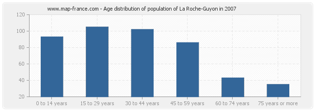 Age distribution of population of La Roche-Guyon in 2007