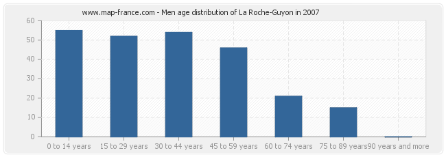 Men age distribution of La Roche-Guyon in 2007