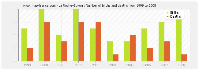 La Roche-Guyon : Number of births and deaths from 1999 to 2008