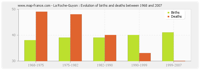 La Roche-Guyon : Evolution of births and deaths between 1968 and 2007