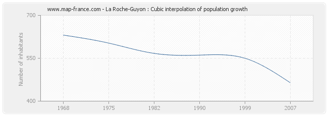 La Roche-Guyon : Cubic interpolation of population growth
