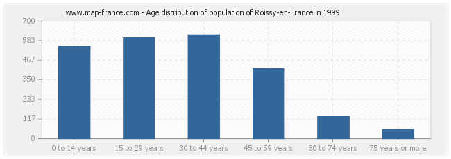 Age distribution of population of Roissy-en-France in 1999