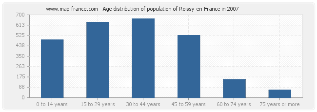 Age distribution of population of Roissy-en-France in 2007