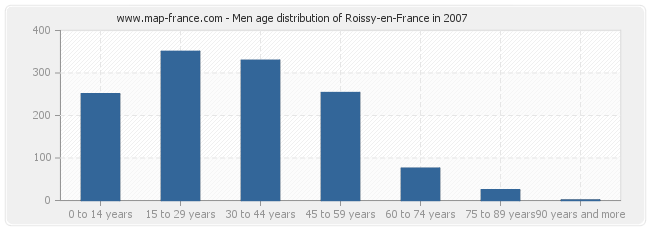 Men age distribution of Roissy-en-France in 2007