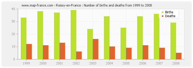 Roissy-en-France : Number of births and deaths from 1999 to 2008