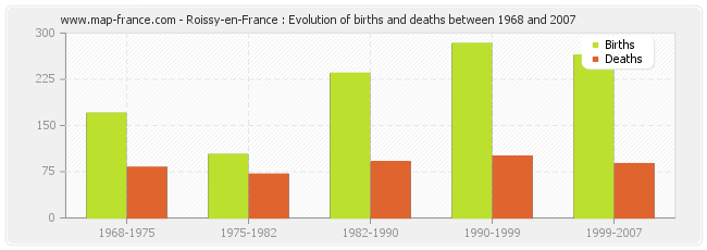 Roissy-en-France : Evolution of births and deaths between 1968 and 2007