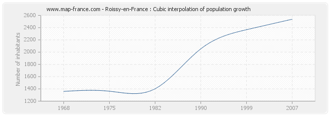 Roissy-en-France : Cubic interpolation of population growth