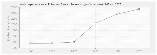 Population Roissy-en-France