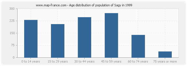 Age distribution of population of Sagy in 1999