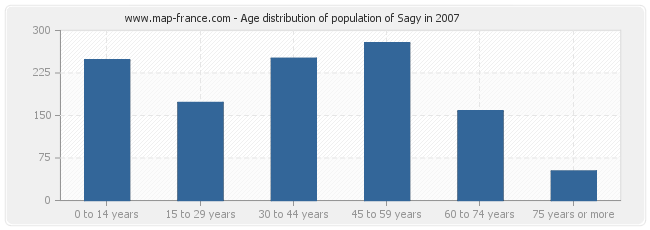 Age distribution of population of Sagy in 2007