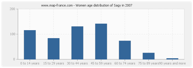 Women age distribution of Sagy in 2007