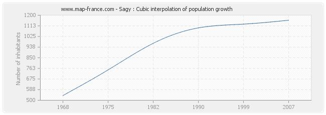 Sagy : Cubic interpolation of population growth