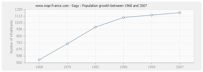 Population Sagy