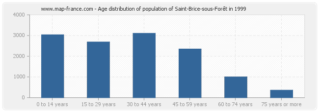 Age distribution of population of Saint-Brice-sous-Forêt in 1999