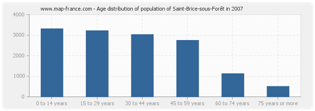 Age distribution of population of Saint-Brice-sous-Forêt in 2007