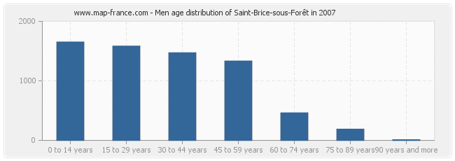 Men age distribution of Saint-Brice-sous-Forêt in 2007