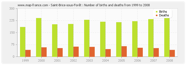 Saint-Brice-sous-Forêt : Number of births and deaths from 1999 to 2008