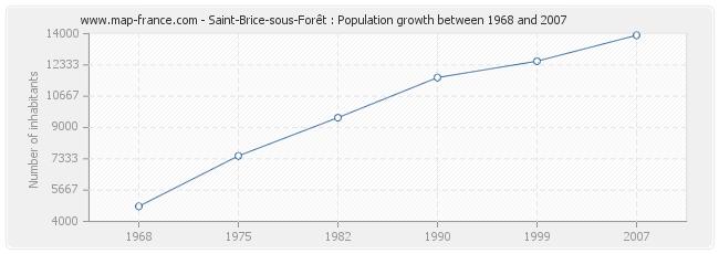 Population Saint-Brice-sous-Forêt