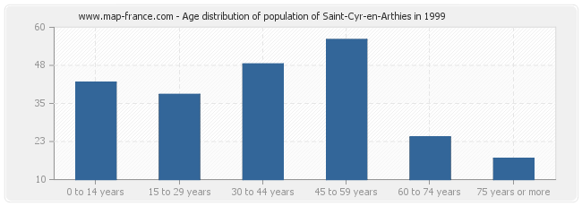 Age distribution of population of Saint-Cyr-en-Arthies in 1999