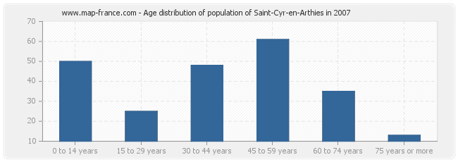 Age distribution of population of Saint-Cyr-en-Arthies in 2007