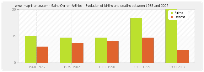 Saint-Cyr-en-Arthies : Evolution of births and deaths between 1968 and 2007