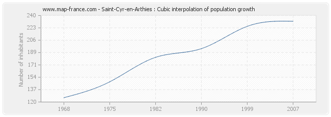 Saint-Cyr-en-Arthies : Cubic interpolation of population growth