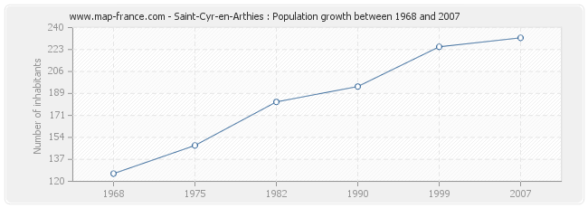 Population Saint-Cyr-en-Arthies