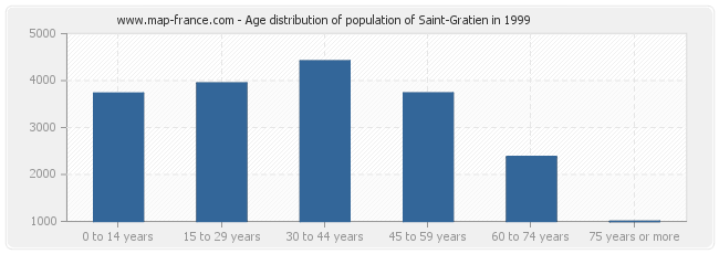 Age distribution of population of Saint-Gratien in 1999