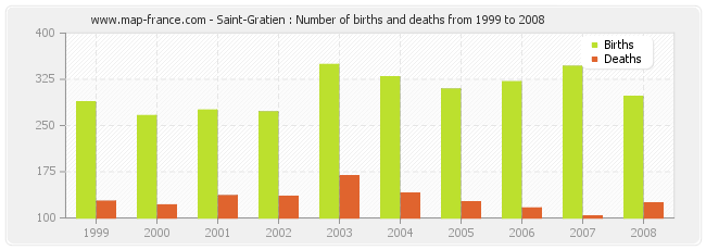 Saint-Gratien : Number of births and deaths from 1999 to 2008