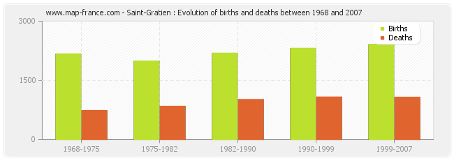 Saint-Gratien : Evolution of births and deaths between 1968 and 2007