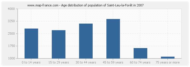 Age distribution of population of Saint-Leu-la-Forêt in 2007