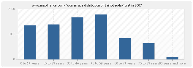 Women age distribution of Saint-Leu-la-Forêt in 2007