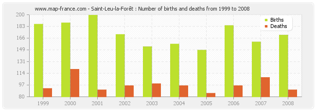 Saint-Leu-la-Forêt : Number of births and deaths from 1999 to 2008