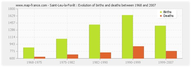 Saint-Leu-la-Forêt : Evolution of births and deaths between 1968 and 2007