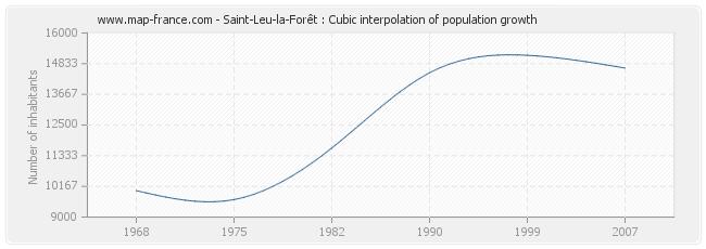 Saint-Leu-la-Forêt : Cubic interpolation of population growth