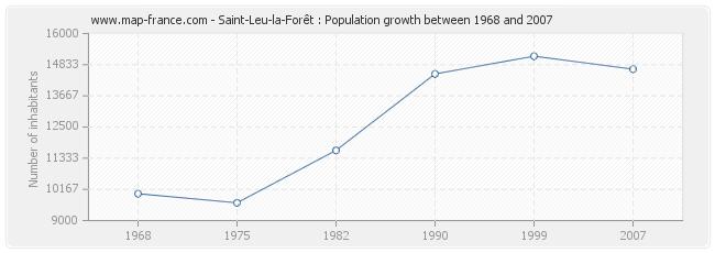 Population Saint-Leu-la-Forêt
