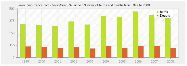 Saint-Ouen-l'Aumône : Number of births and deaths from 1999 to 2008