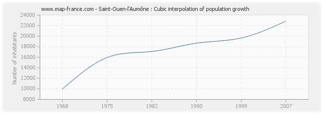 Saint-Ouen-l'Aumône : Cubic interpolation of population growth