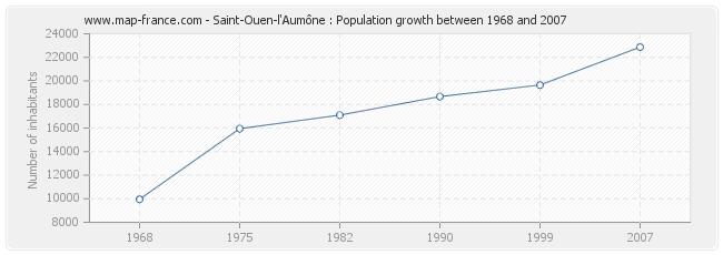Population Saint-Ouen-l'Aumône