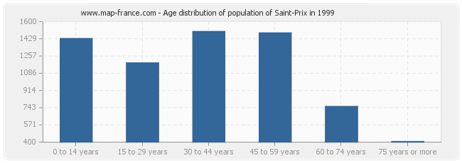 Age distribution of population of Saint-Prix in 1999