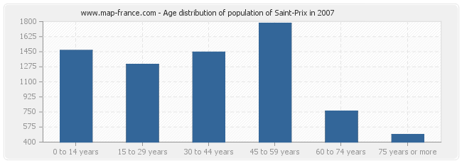 Age distribution of population of Saint-Prix in 2007