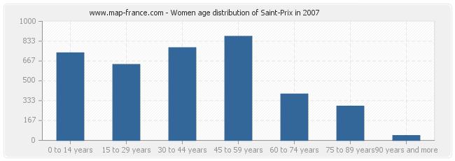 Women age distribution of Saint-Prix in 2007