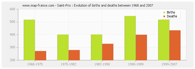 Saint-Prix : Evolution of births and deaths between 1968 and 2007