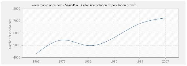 Saint-Prix : Cubic interpolation of population growth
