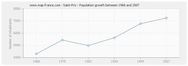 Population Saint-Prix