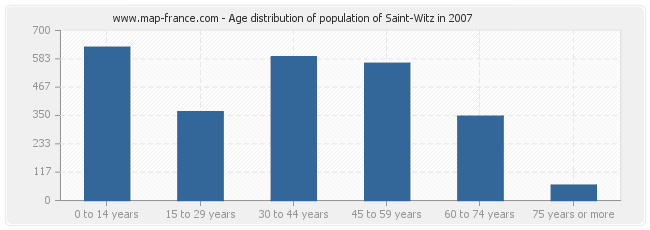 Age distribution of population of Saint-Witz in 2007