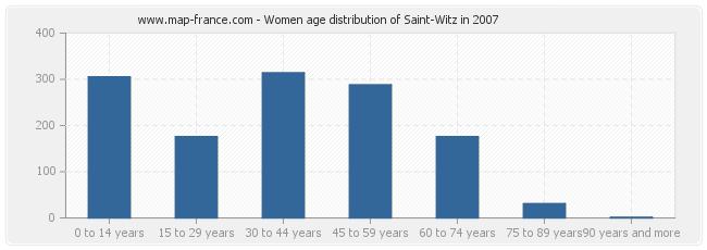 Women age distribution of Saint-Witz in 2007