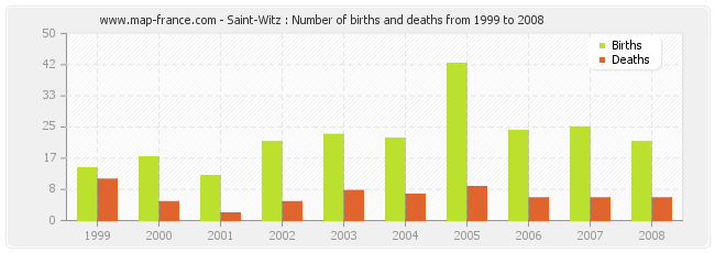 Saint-Witz : Number of births and deaths from 1999 to 2008